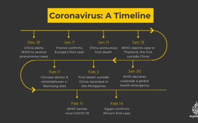 Coronavirus Symptoms and Risks