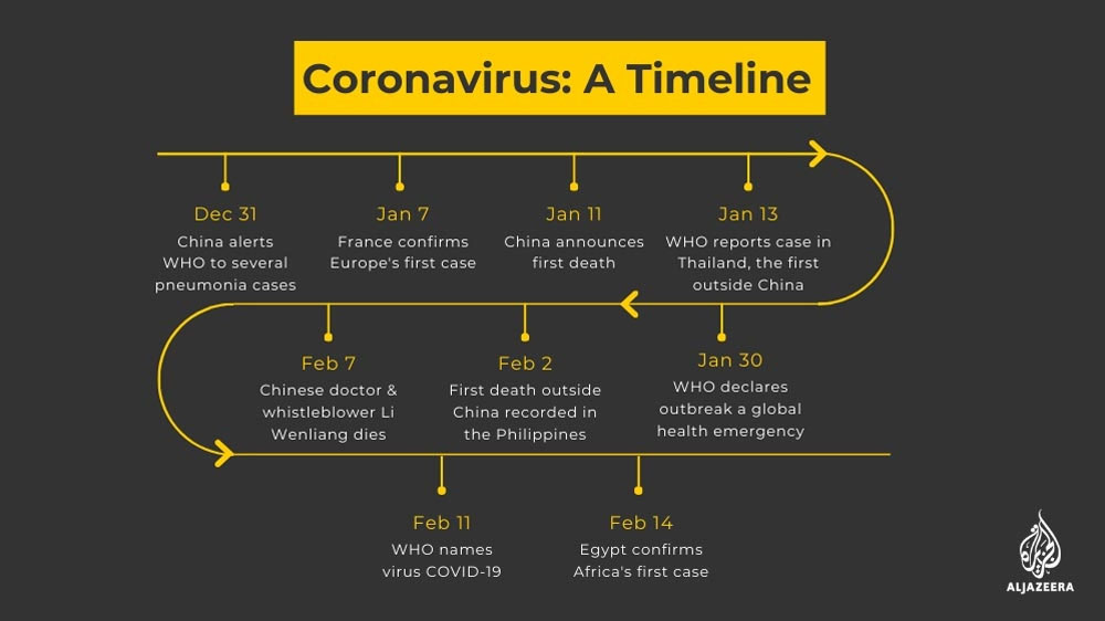 Coronavirus symptoms and risks - coronavirus timeline